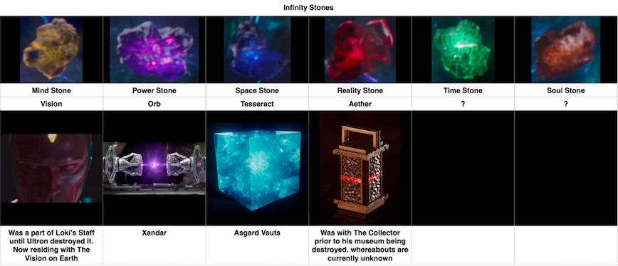 infinity-stones