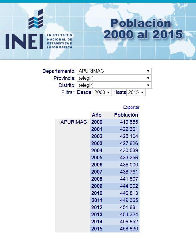 Pueden ver las cifras de población en este enlace. Imagen: INEI