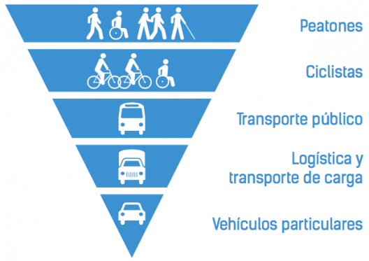 Este es el plan Integral de Movilidad de la Municipalidad de Santiago de Chile. Ya saben qué país tiene un tránsito vehicular más ordenado.