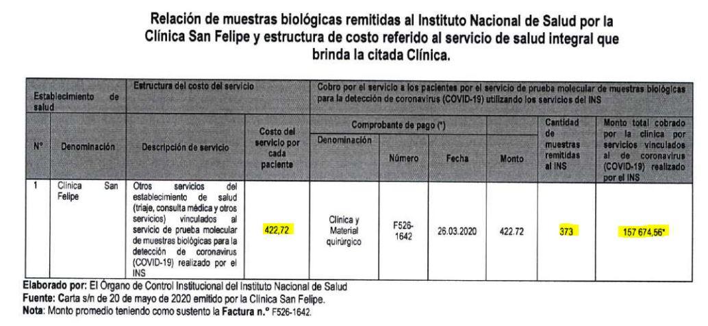 Imagen: OCI del INS